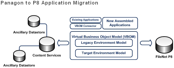 Panagon to P8 Application Migration